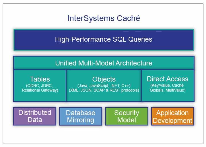 Partner de InterSystems