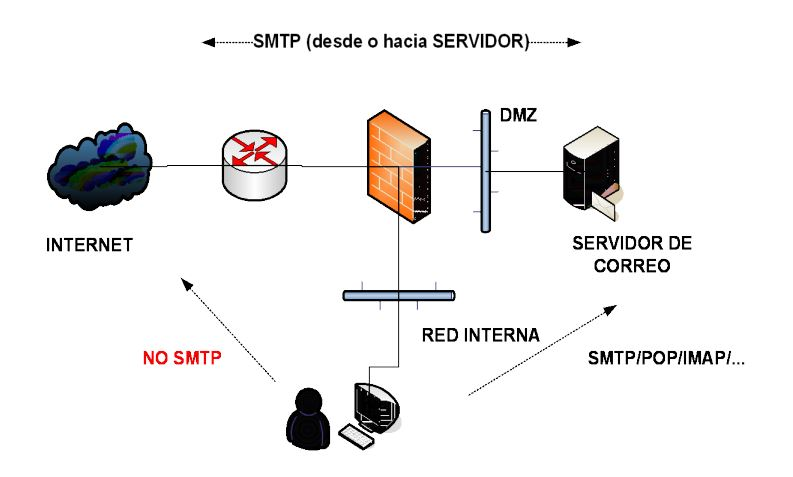 Protección correo