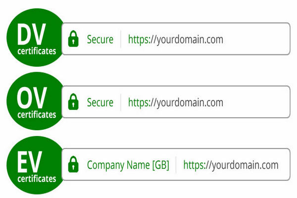 Certificado de seguridad SSL-TLS Comodo Sectigo